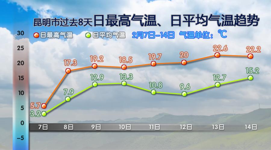 春节期间云南天气好得不要不要的